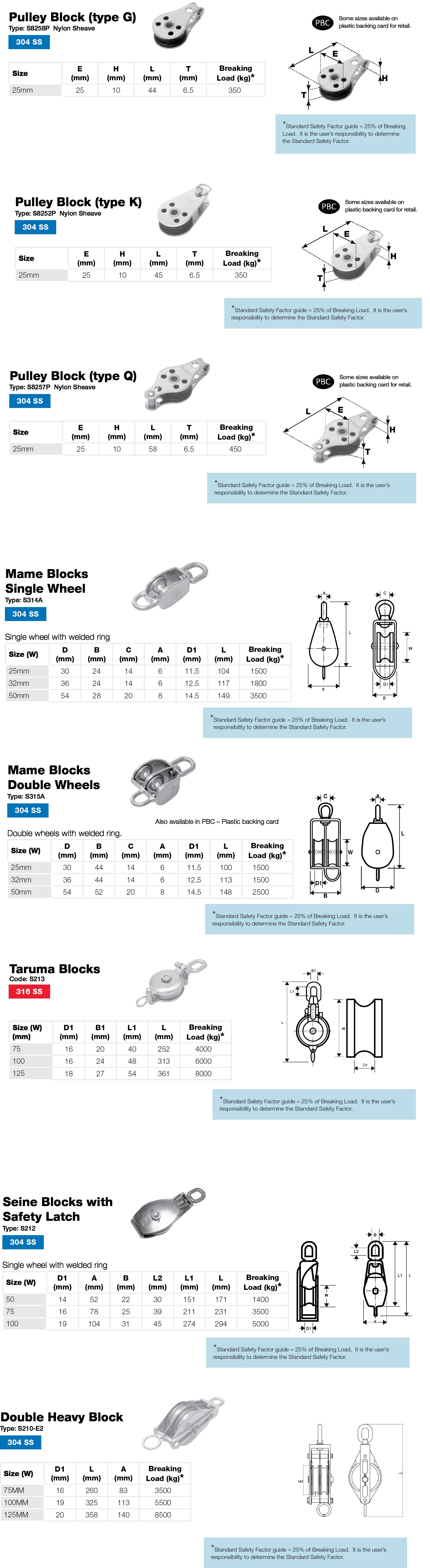 Stainless Marine Block Performance Data