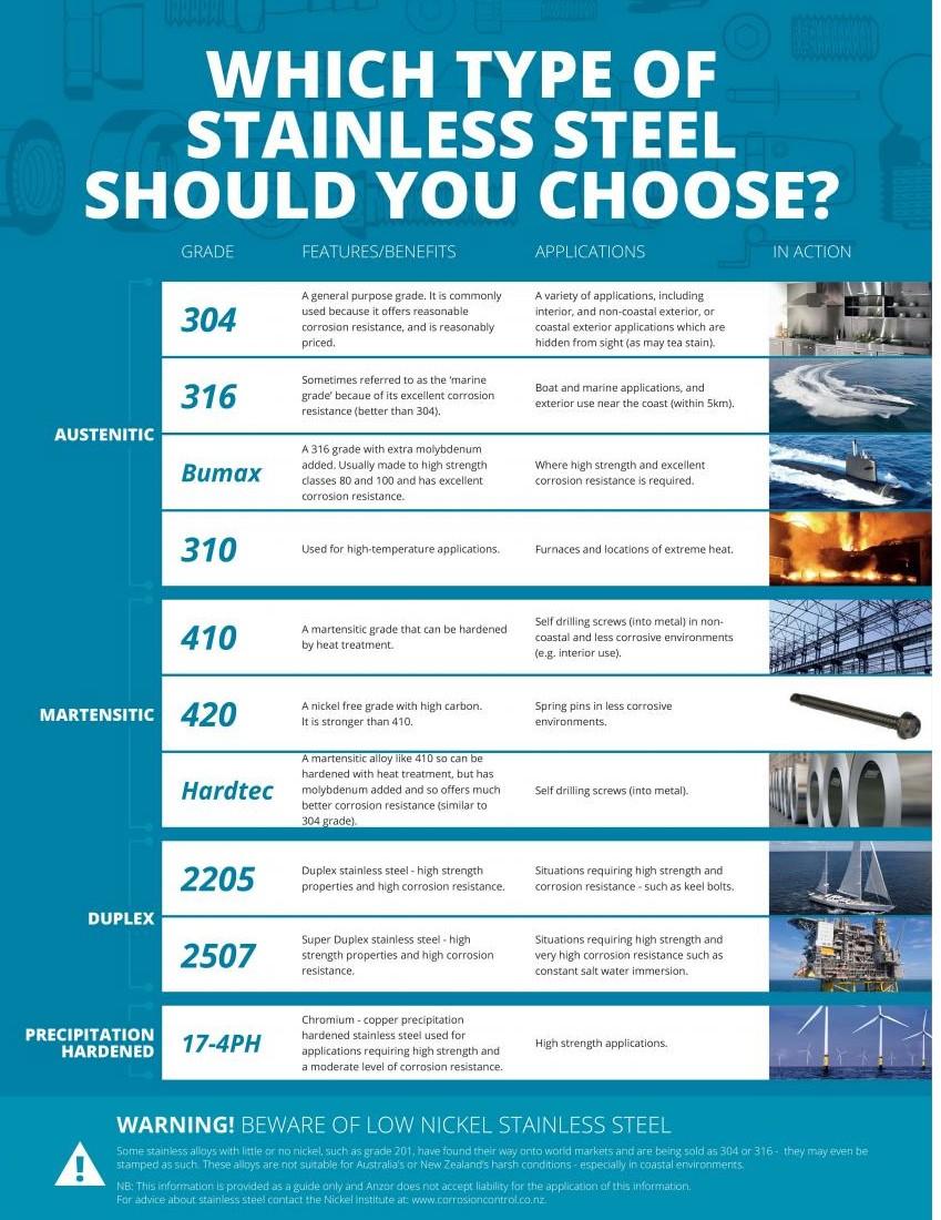 49bc65c5 A2c0 42ad 974c B73ee6f0d27b Which Type Of Stainless Steel Should I Choose1
