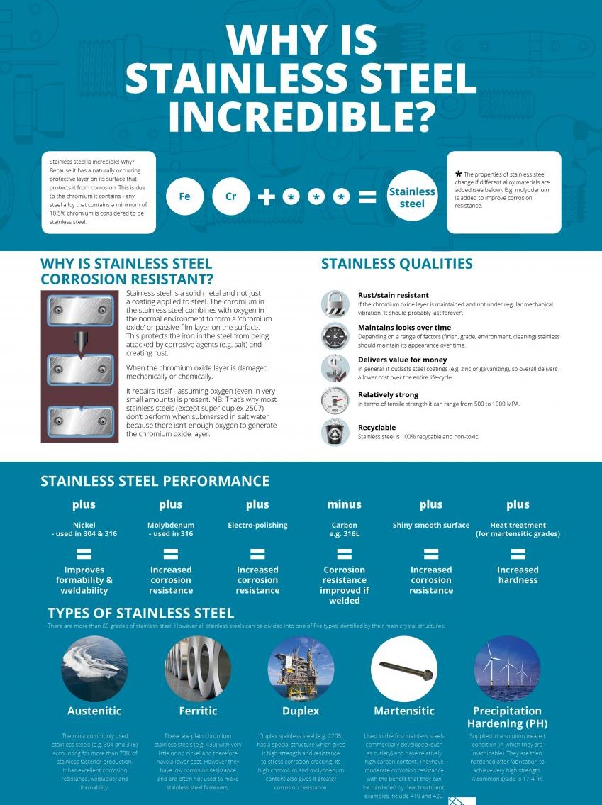Cbbac967 6bf6 4093 8588 Db5a43a709d1 Why Is Stainless Incredible Infographic2 Reduced Size