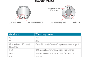 Common Head Markings On Stainless Fasteners